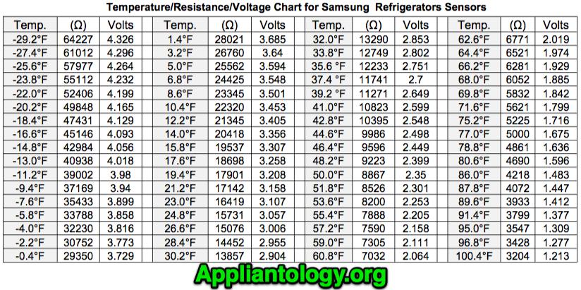 Samsung Thermistor Sensor Voltage Resistance Table | The